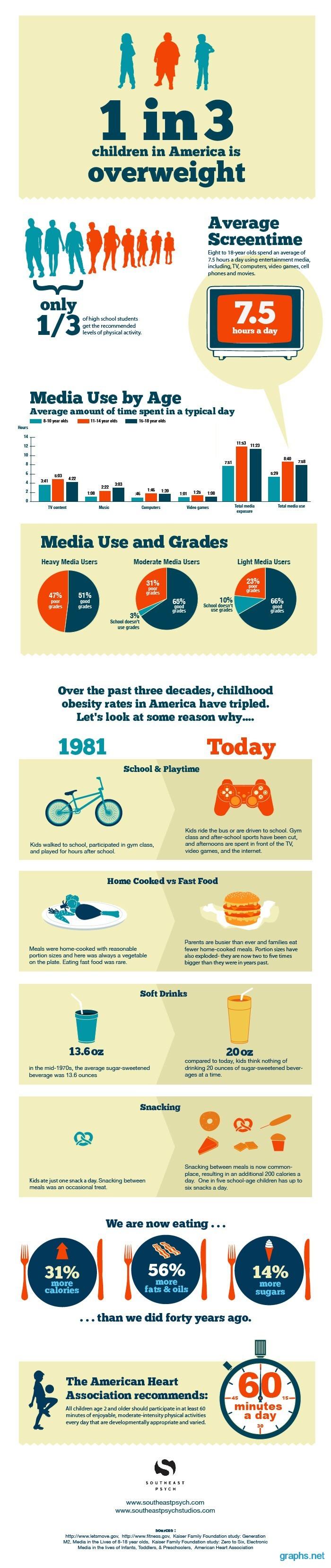american children overweight statistics