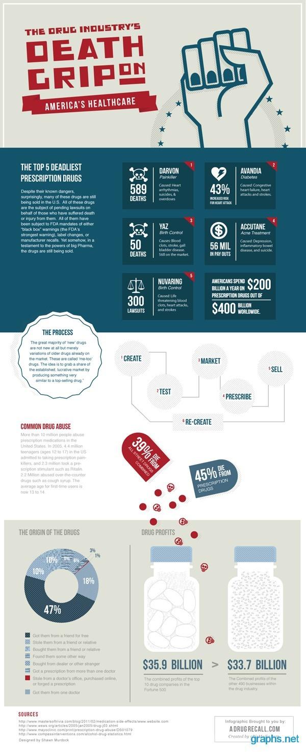 american drug industries health care