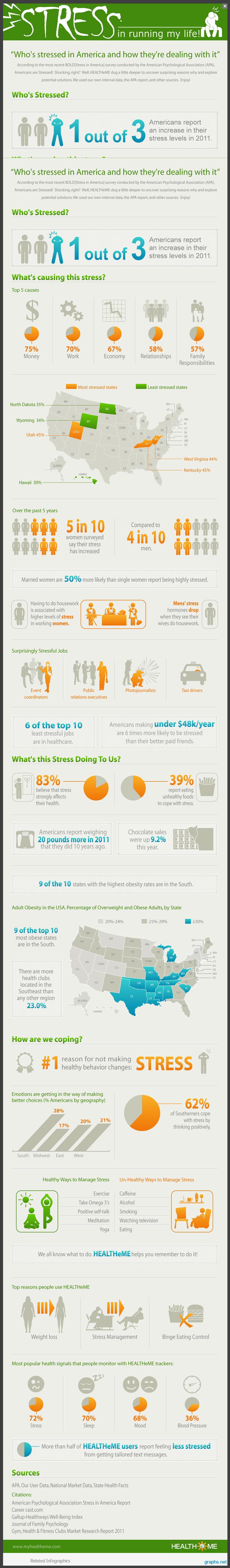 american stress statistics