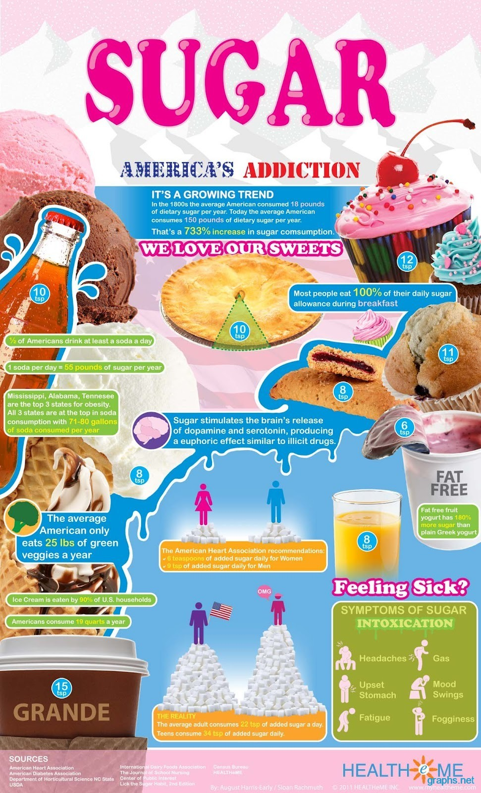america's addiction to sugar