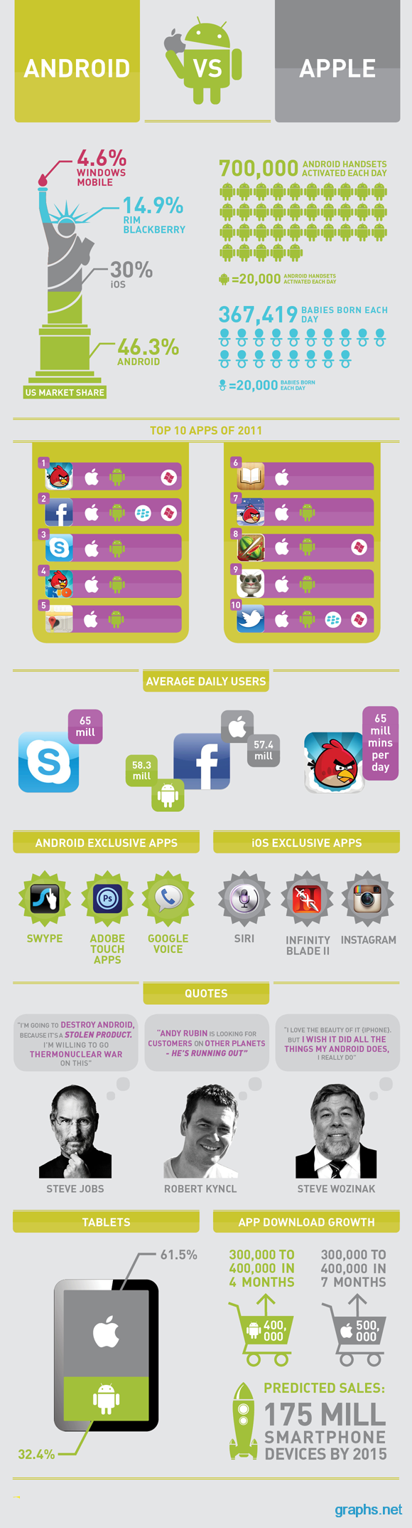 android vs apple infographic