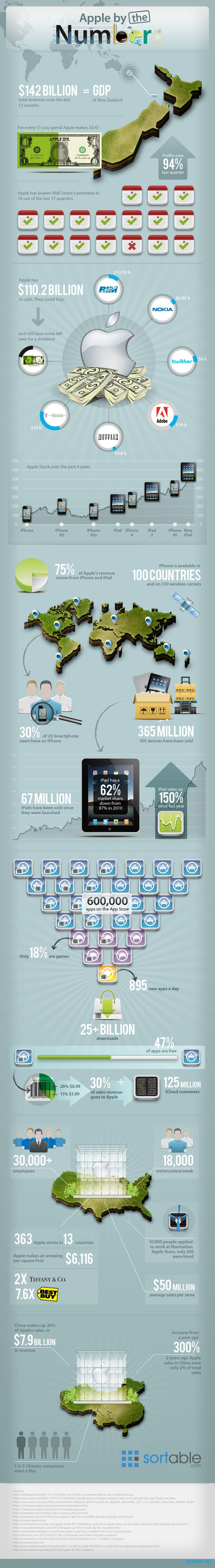 apple facts and figures