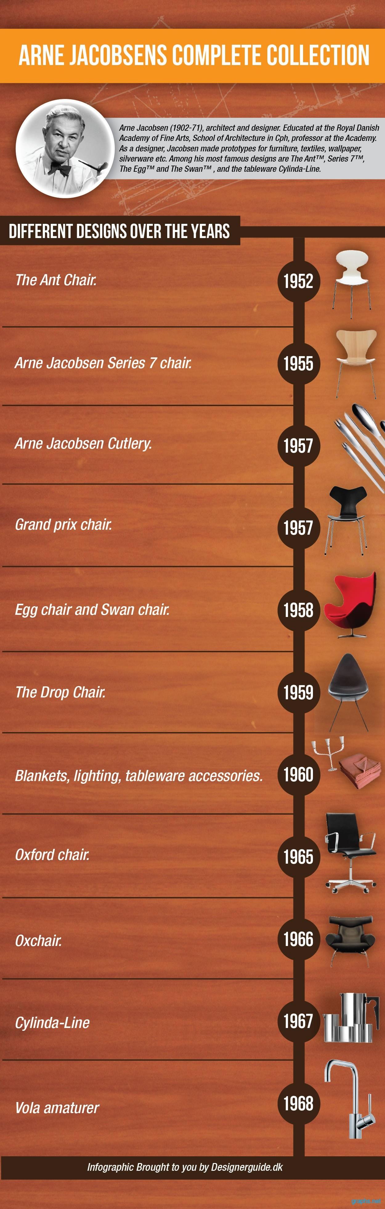arne jacobsen chair designs