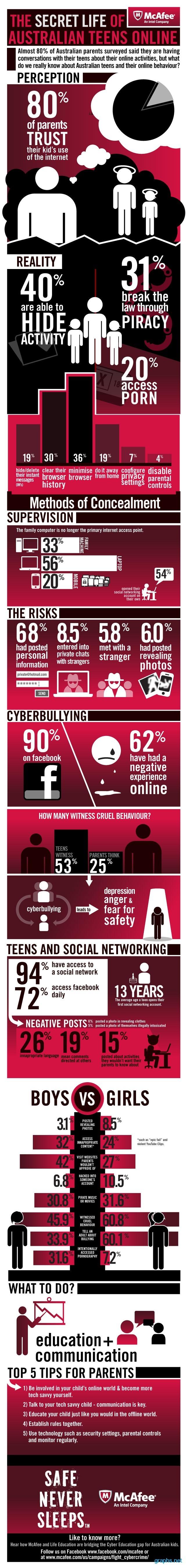 australian teenagers online behavior