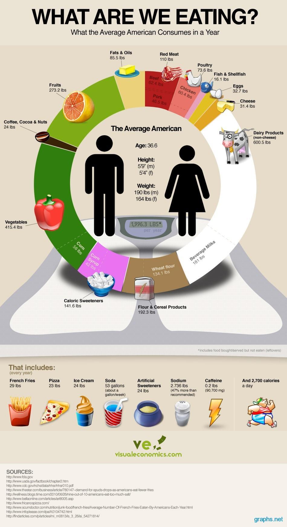 average american diet food pyramid