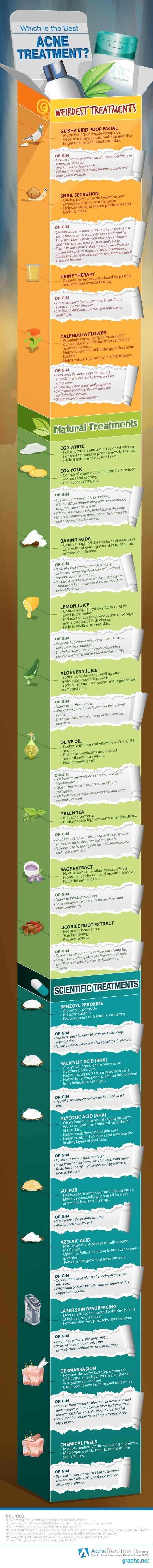 best acne treatment facts