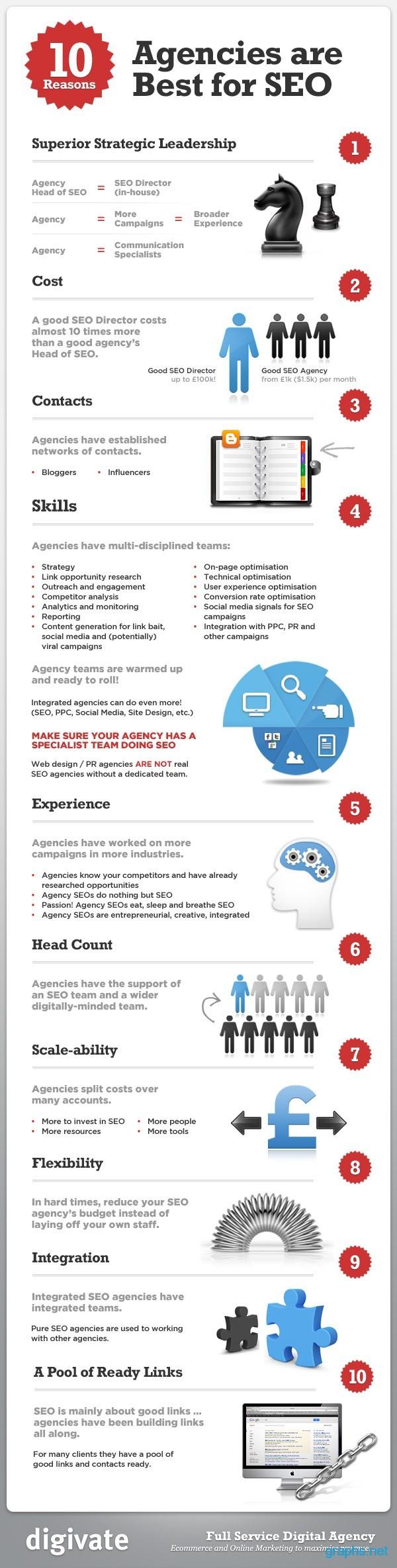 best seo agencies tips