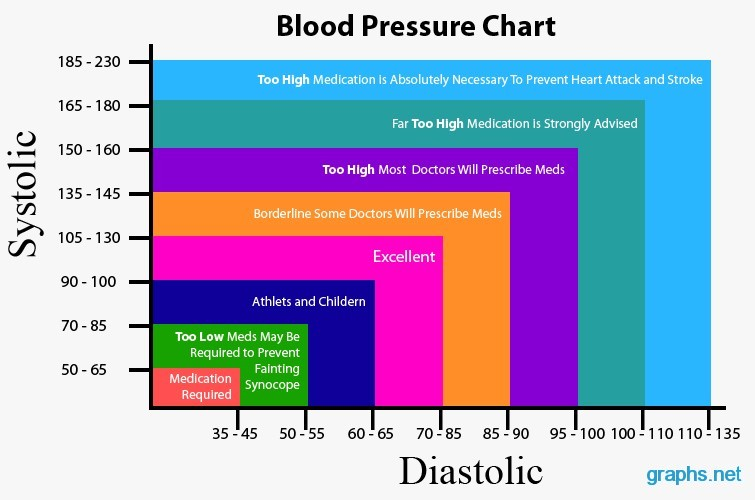 Blood Pressure Chartgraph Infographics Graphs