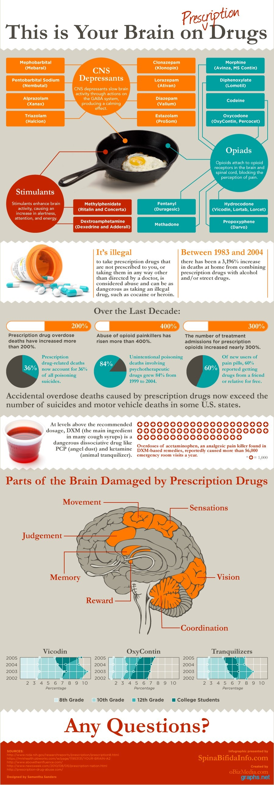 brain prescription drugs