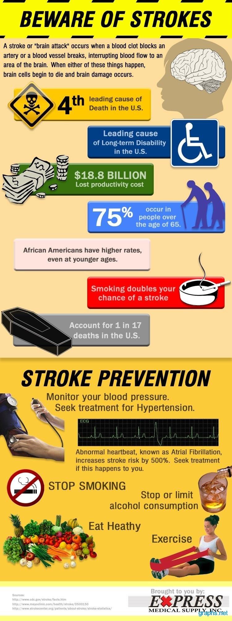 brain strokes symptoms facts