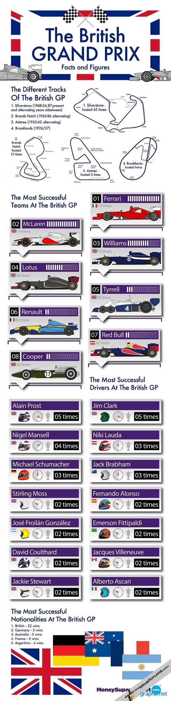 british grand prix facts