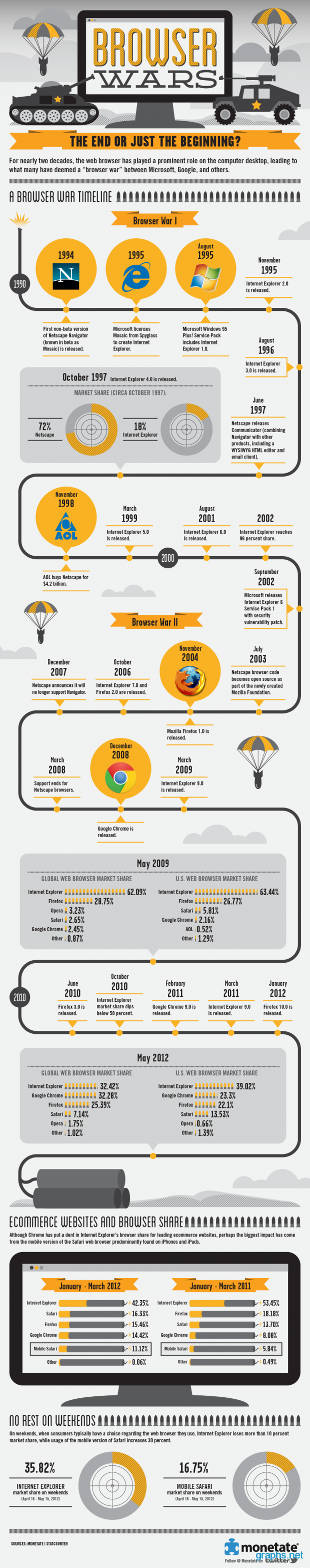 browser war statistics
