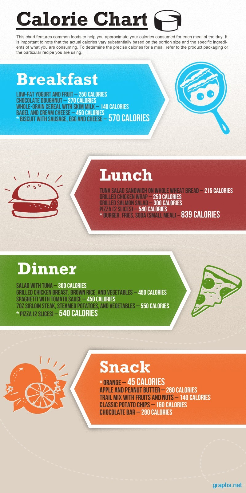 calories fact sheet