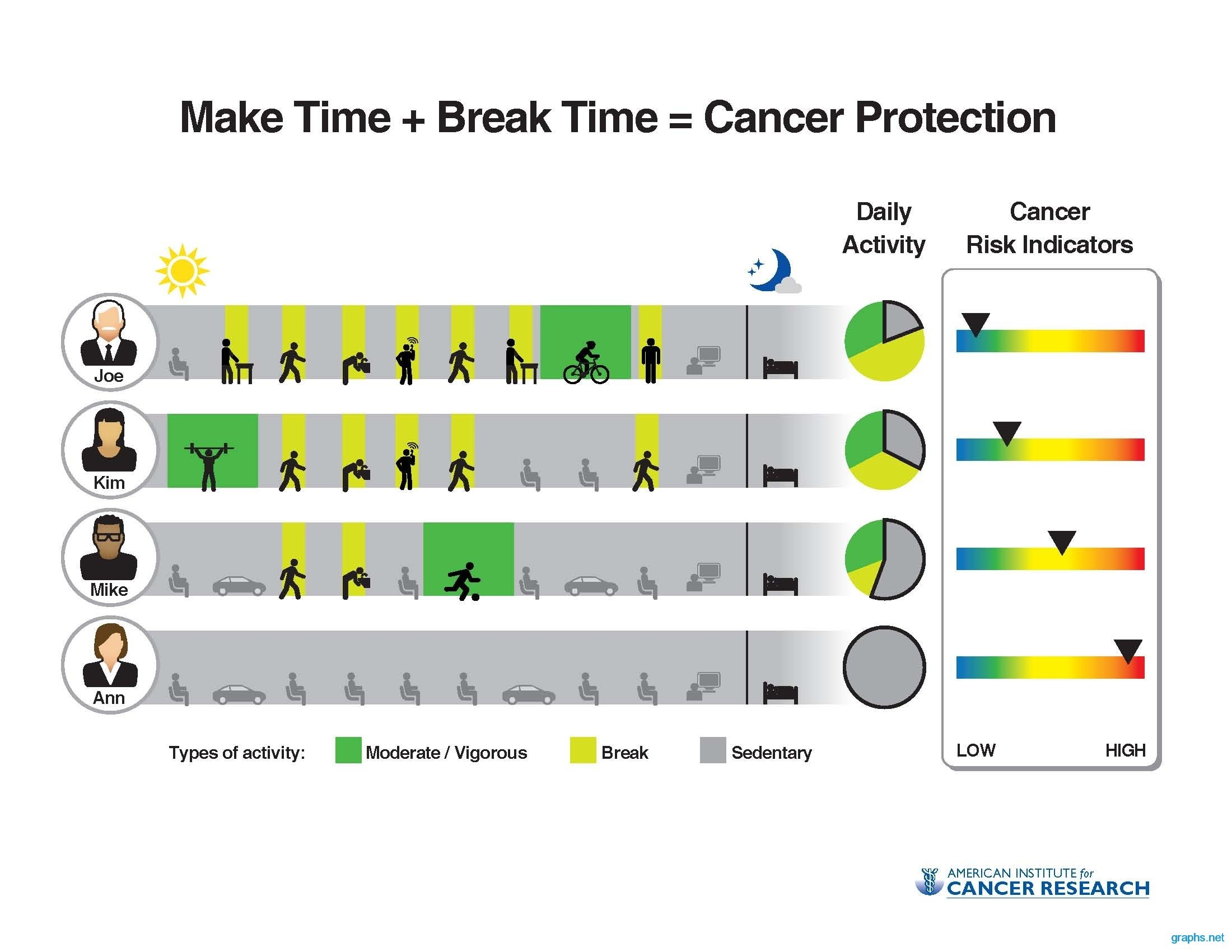 cancer protective factors