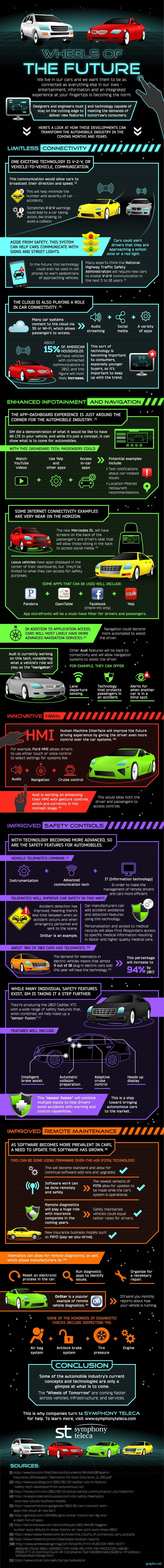 car future technology tips