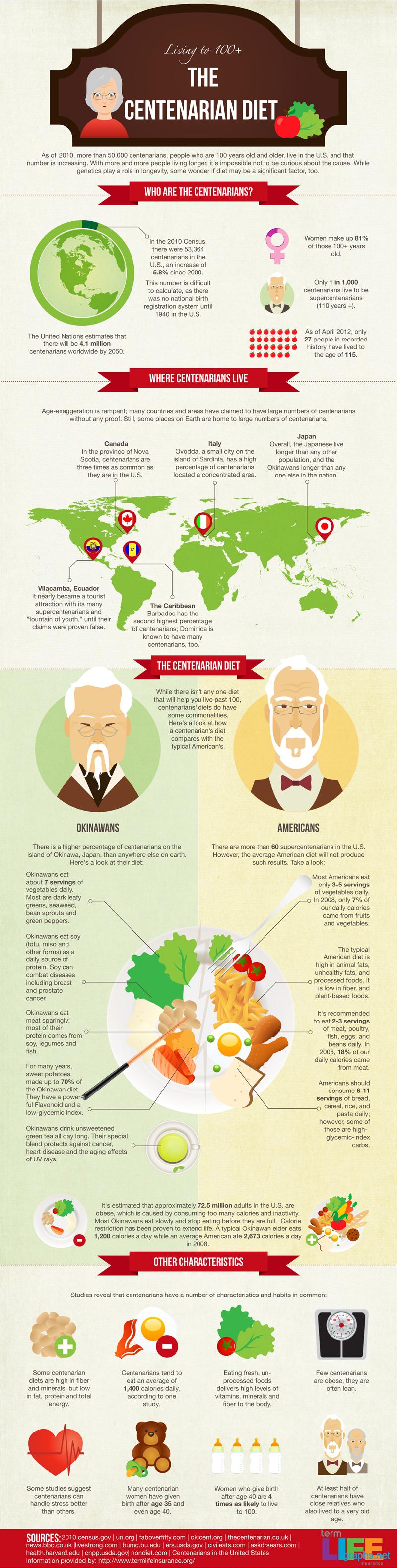 centenarian diet secrets