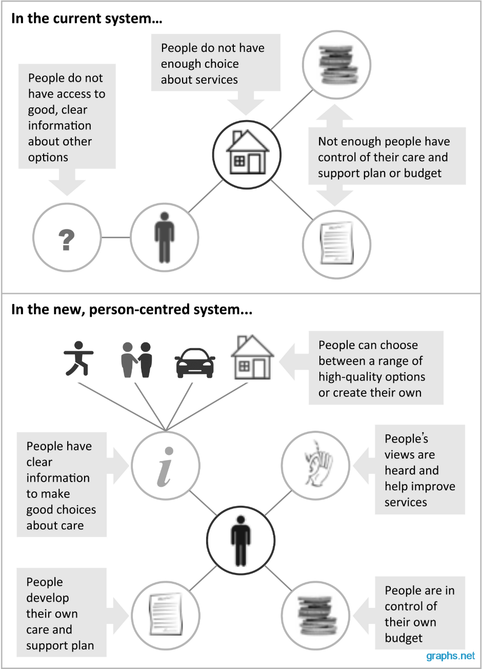 centered person theory