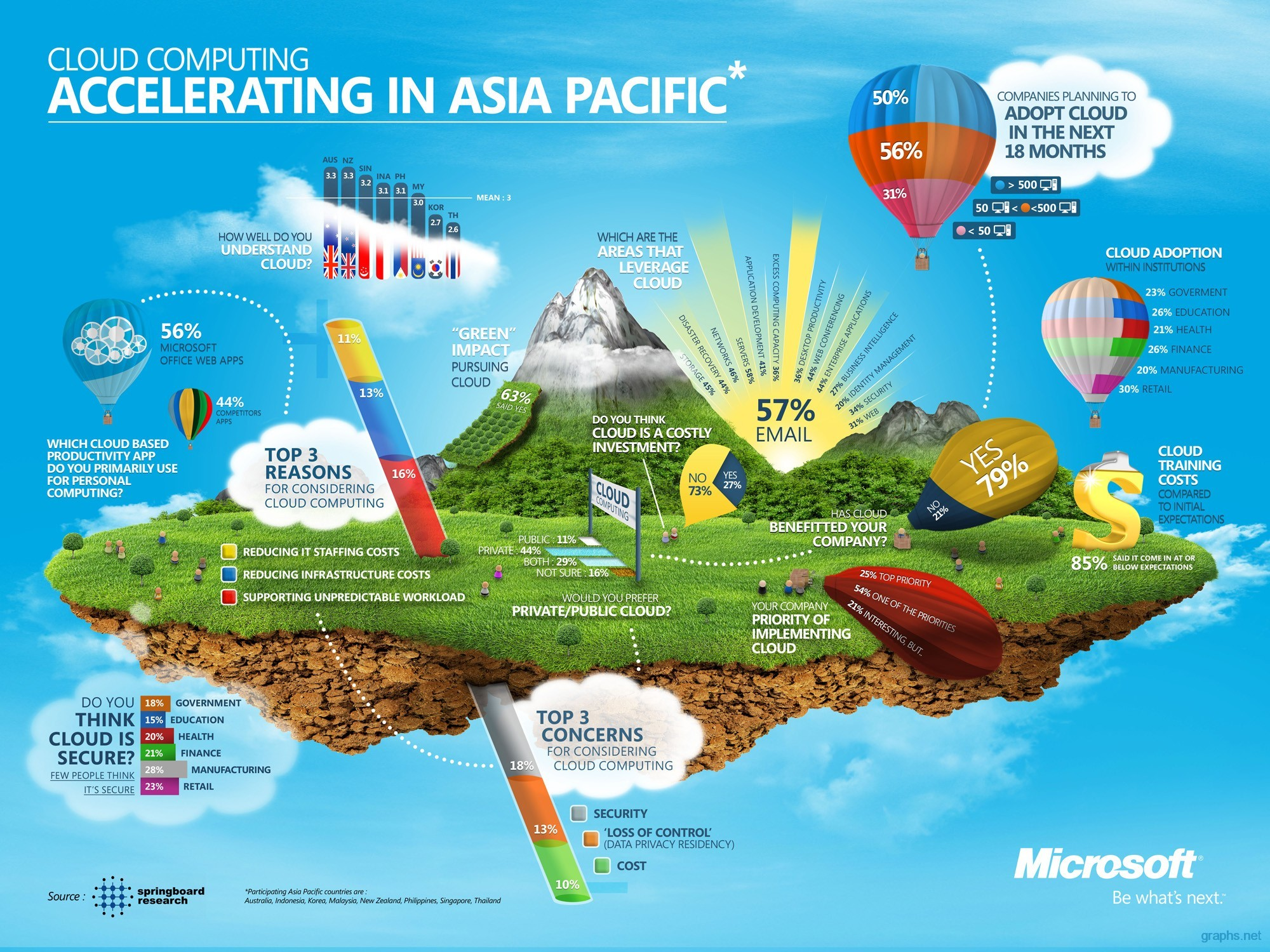 cloud computing in asia pacific