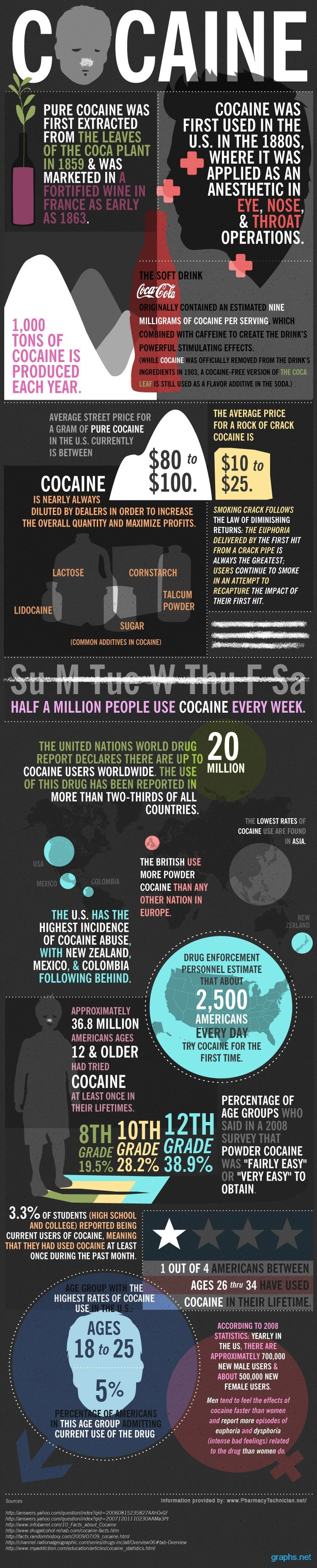 cocaine facts