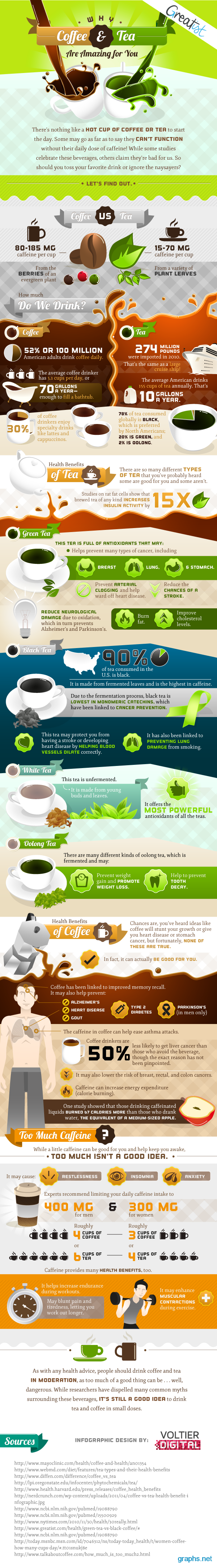 coffee vs. tea facts