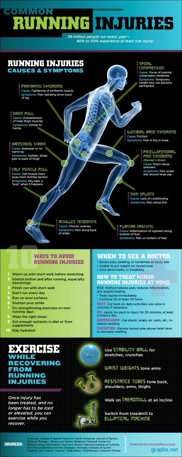 common running injuries symptoms