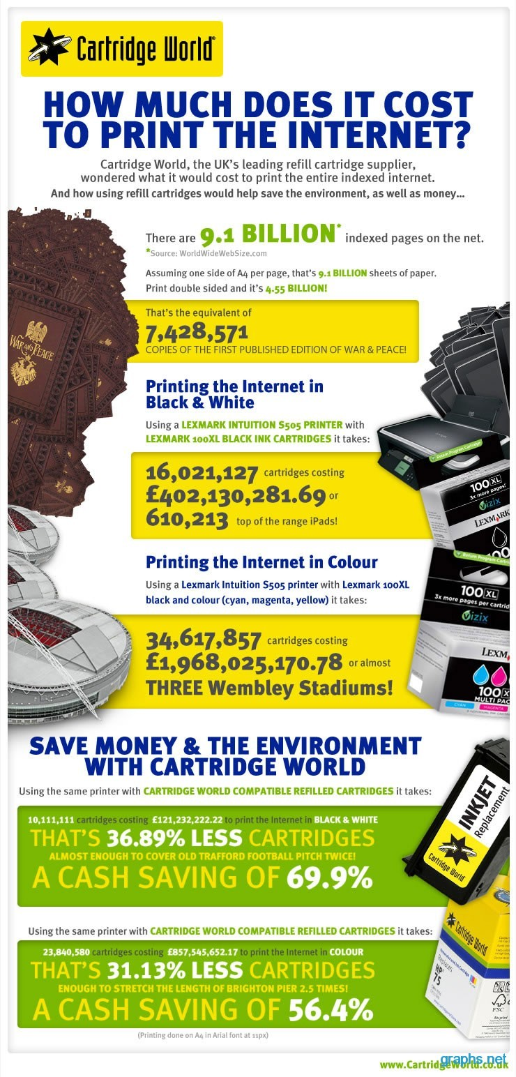 cost to print the internet