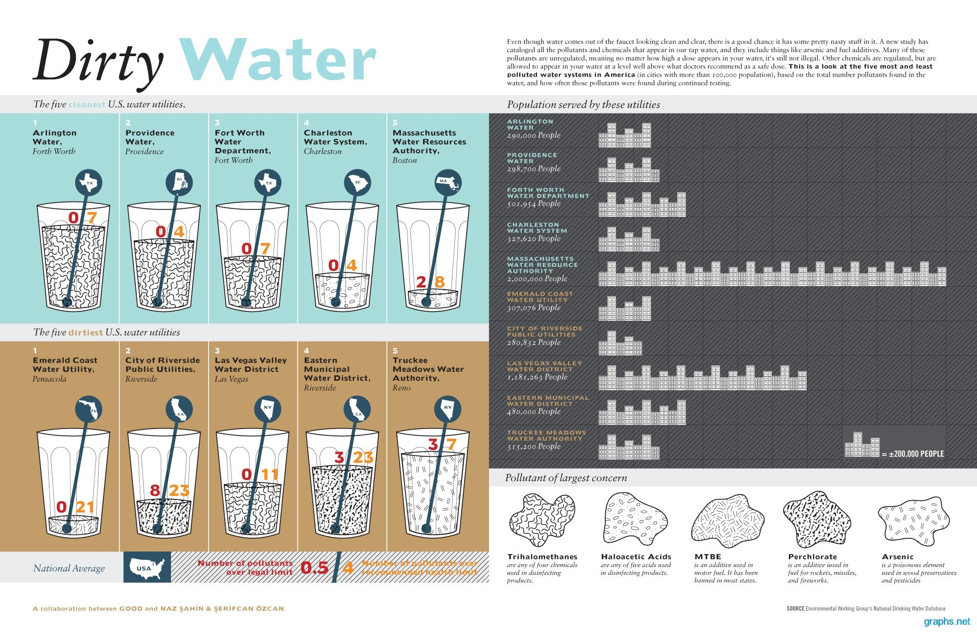 Dirty water facts in america infographic infographics for Good facts about america