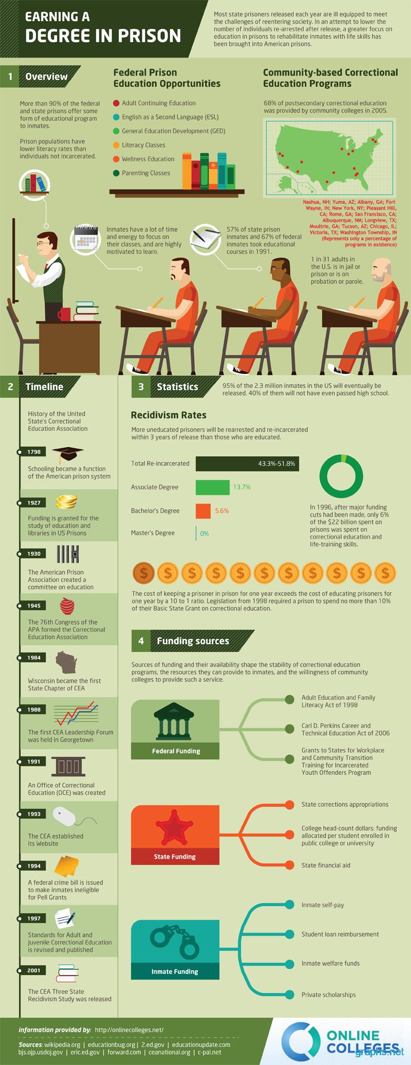 earn degree prison
