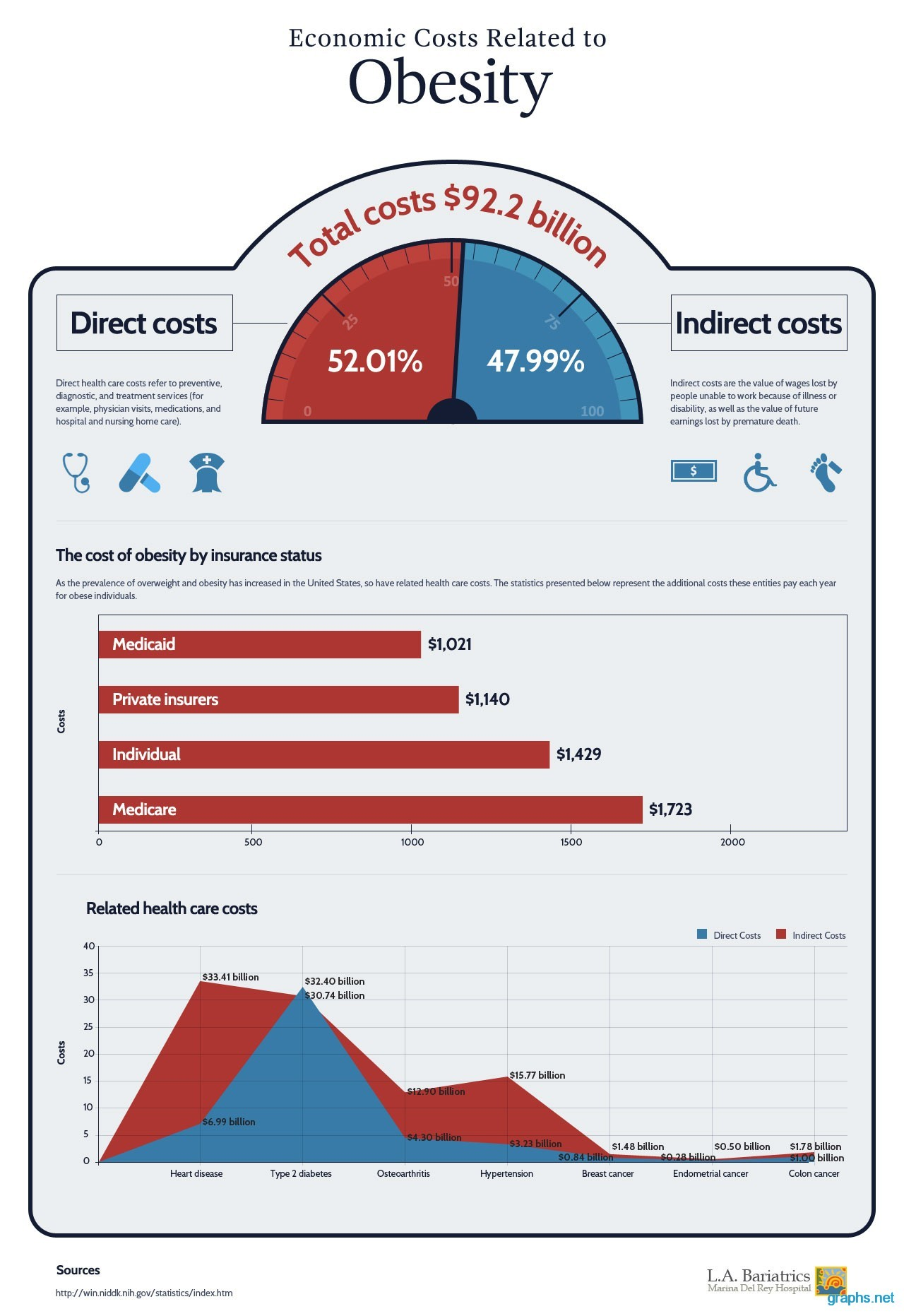 Economic Cost Of Obesity Infographics By Graphs Net