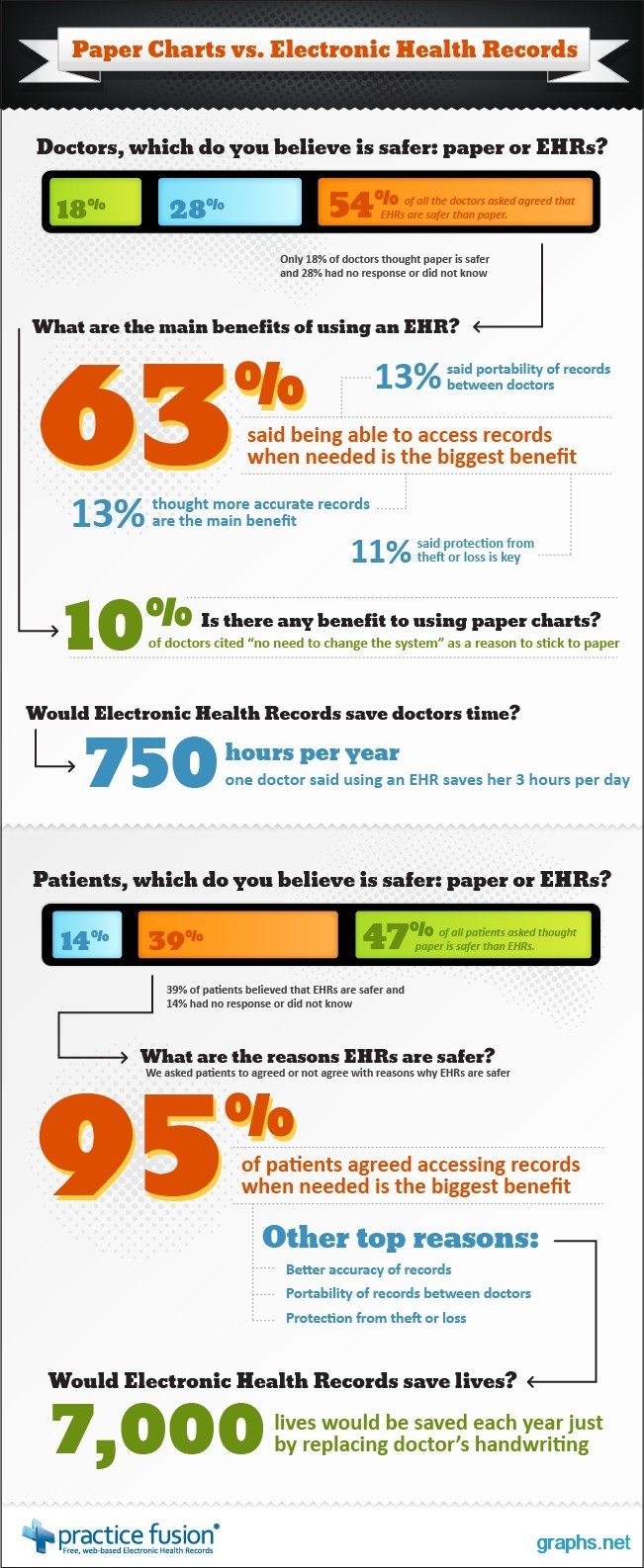 electronic health record benefits An electronic health record (ehr) is an electronic version of a patients medical  history, that is maintained by the provider over time, and may.