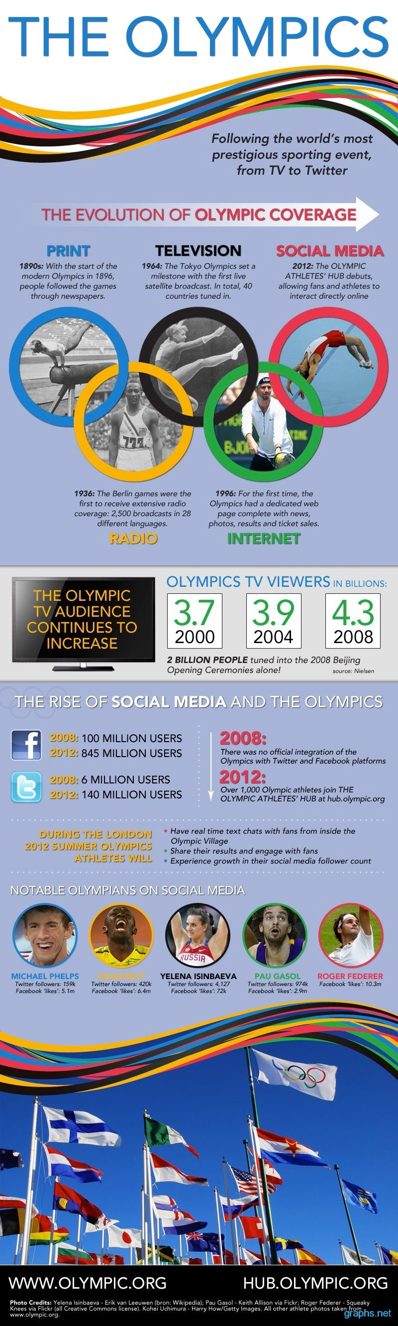 evolution of olympics facts
