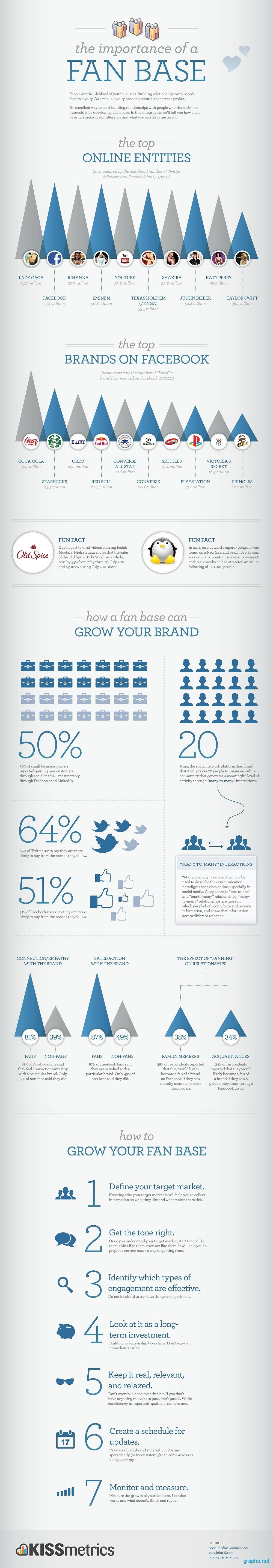 facebook fans statistics