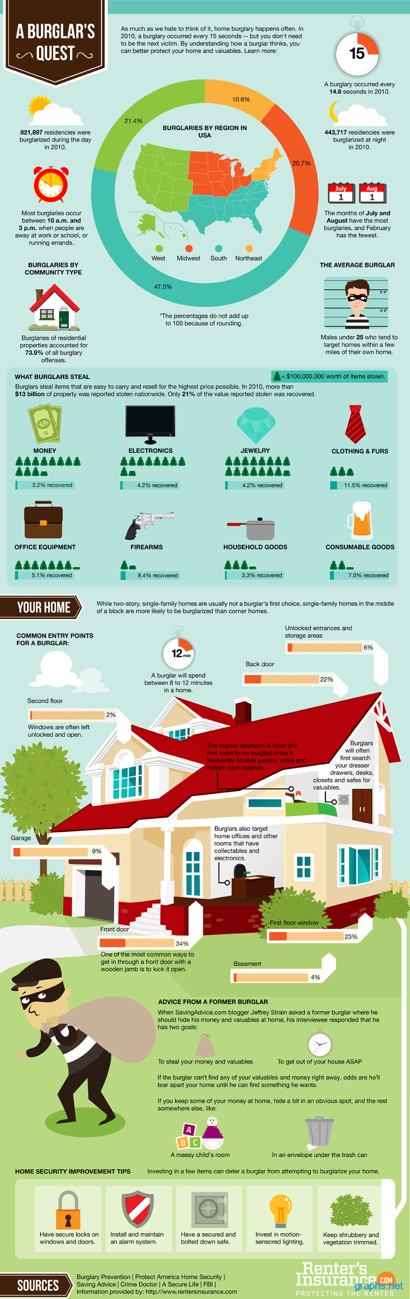 facts about burglars