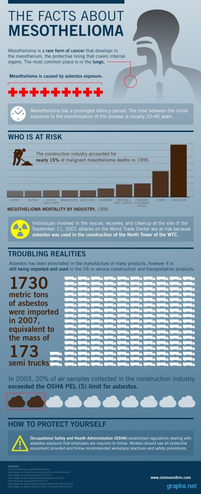 facts about mesothelioma