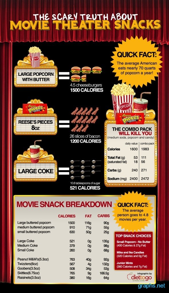 facts about movie theater snacks