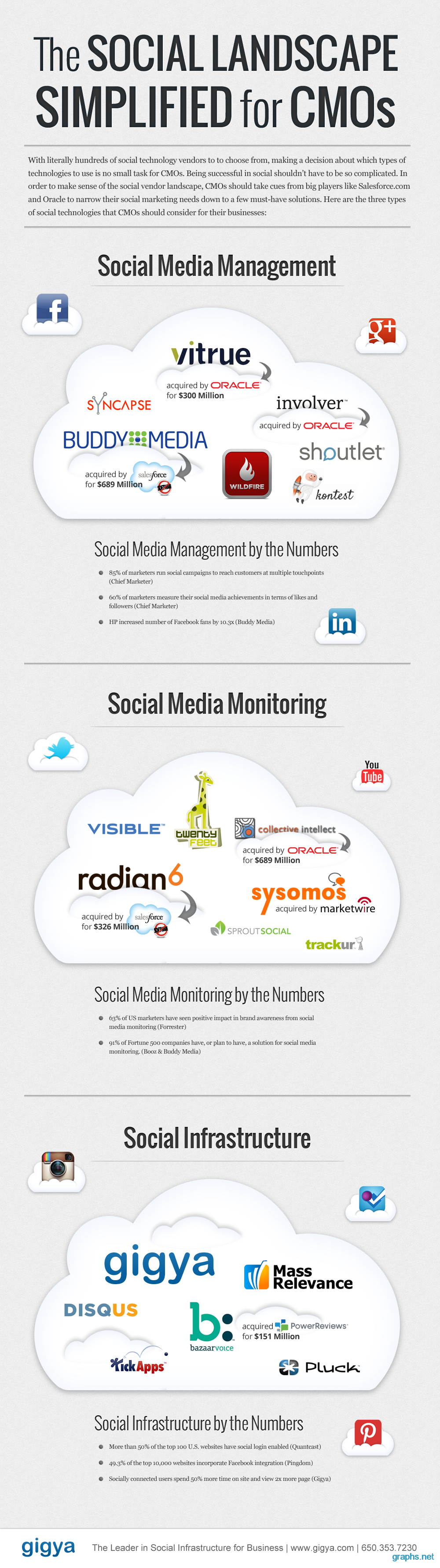 facts about social media marketing