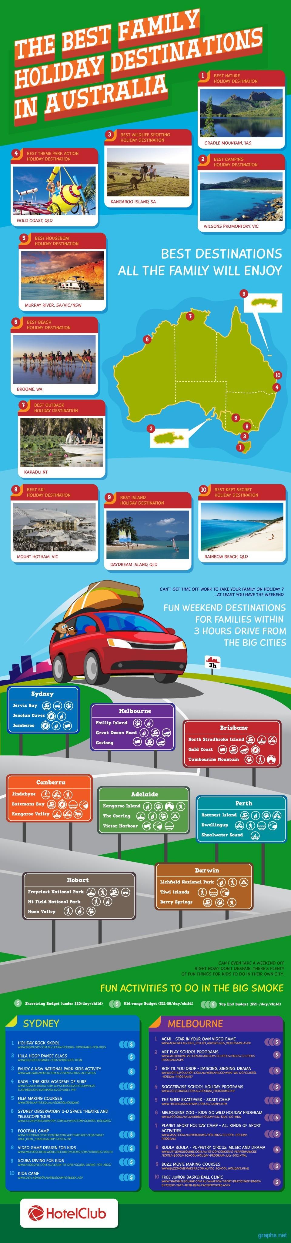 family holiday destinations australia