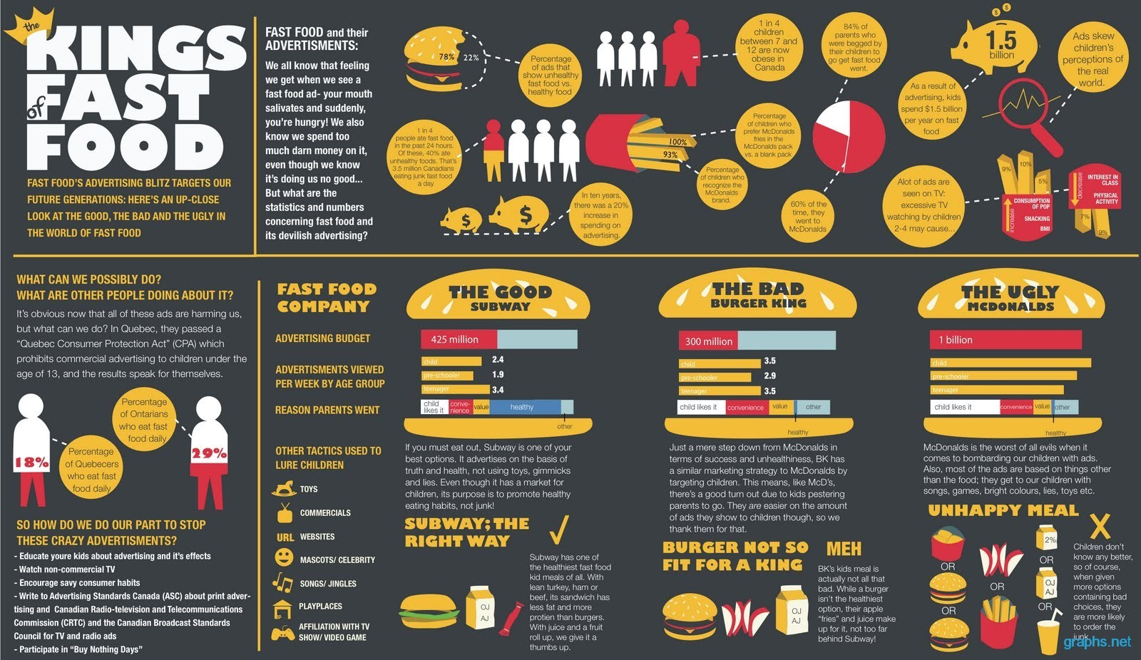 fast food facts and statistics