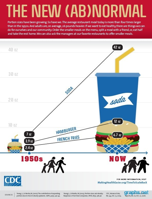 fast food nutrition chart