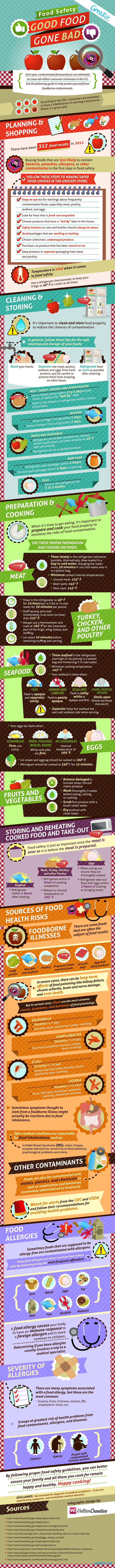 food health and safety facts