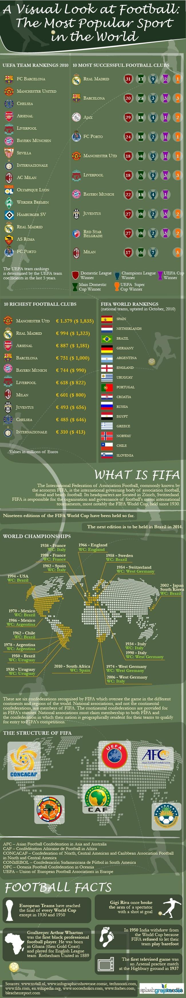 football history facts