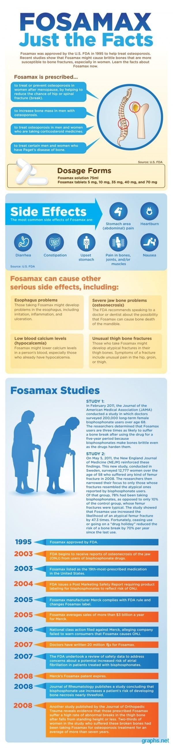 fosamax fact sheet