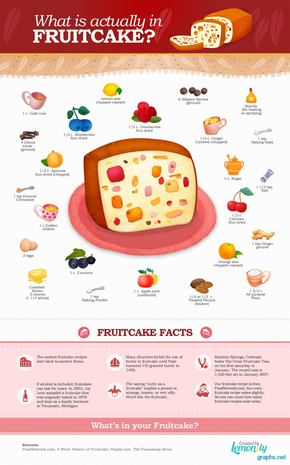 fruitcake facts