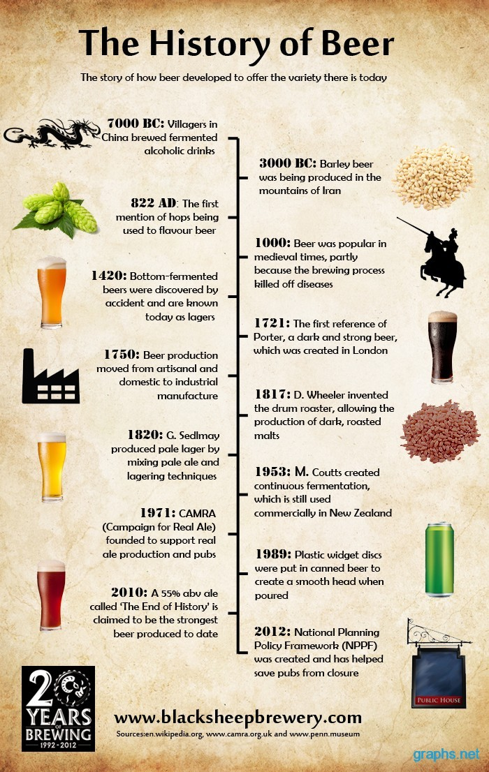 fun facts beer history