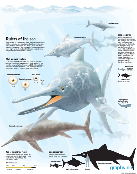 fun facts ichthyosaurs