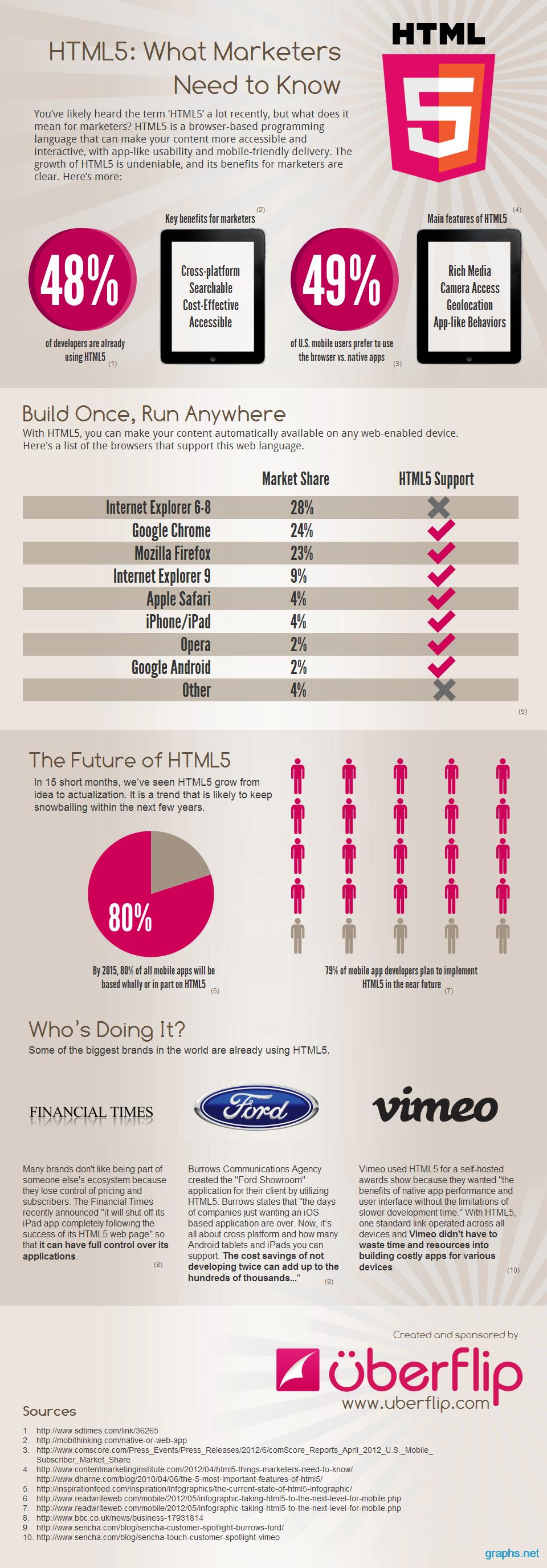 future of html5