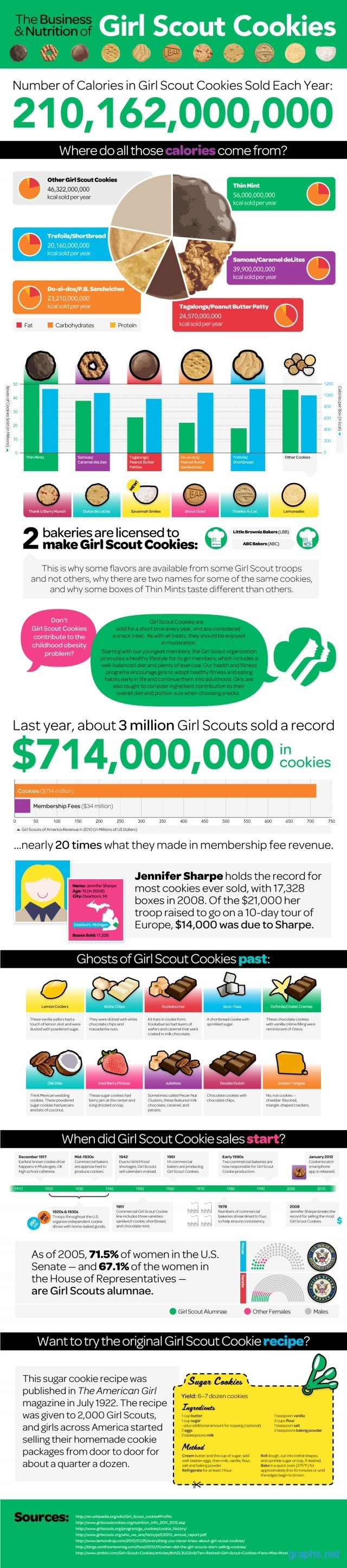 girl scout cookies facts