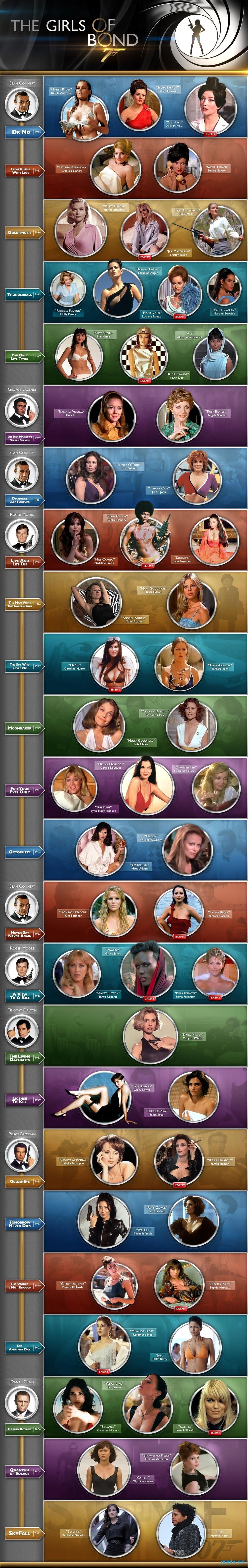 girls of bond chart