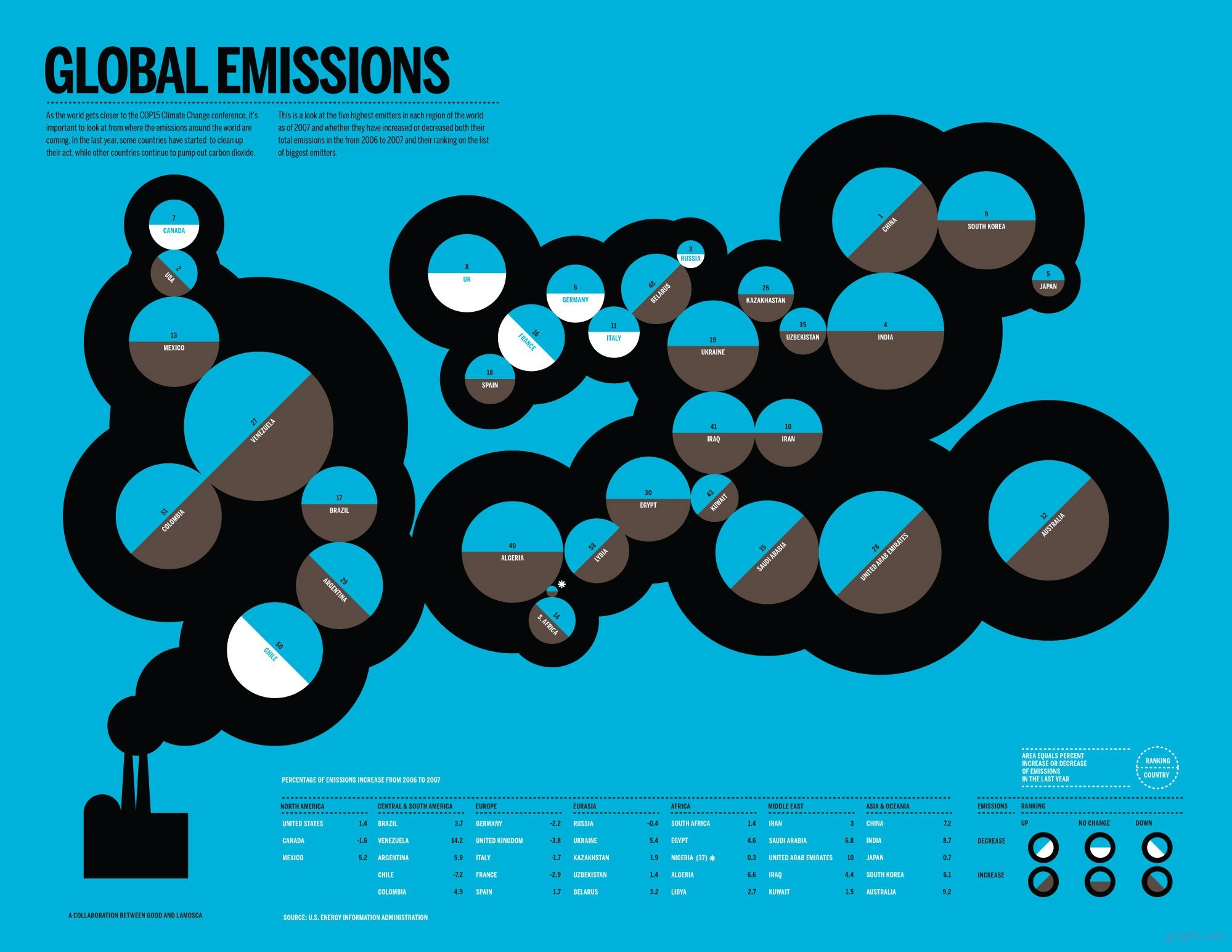global co2 emissions by country