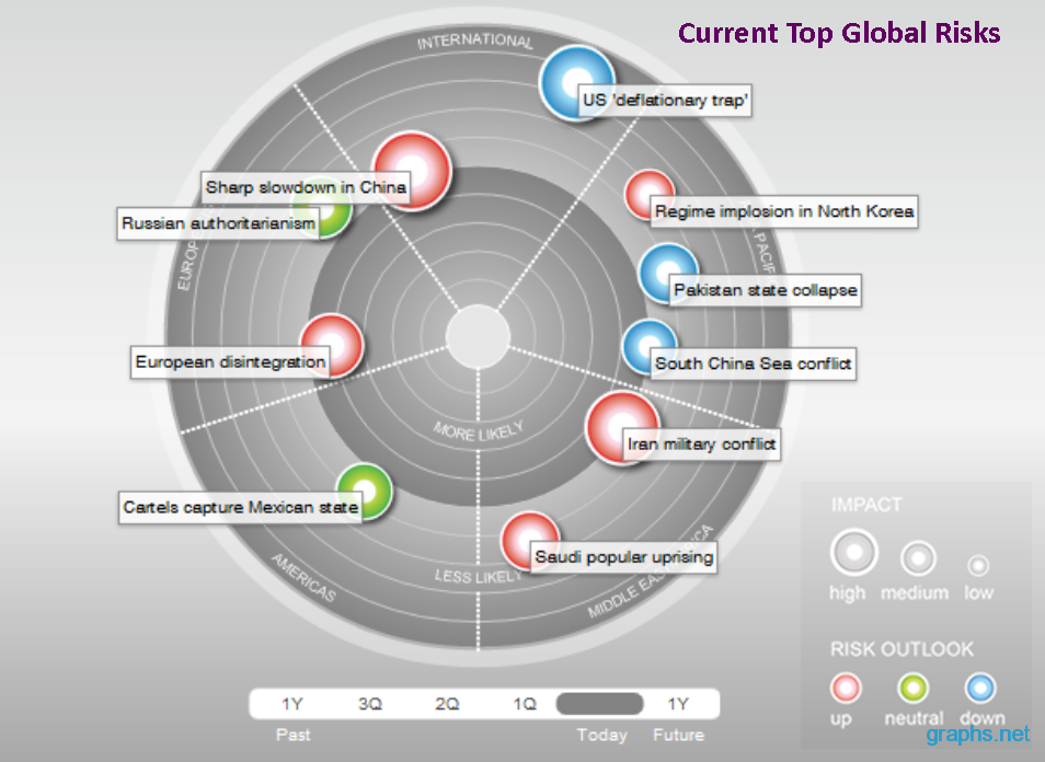 global country risk table